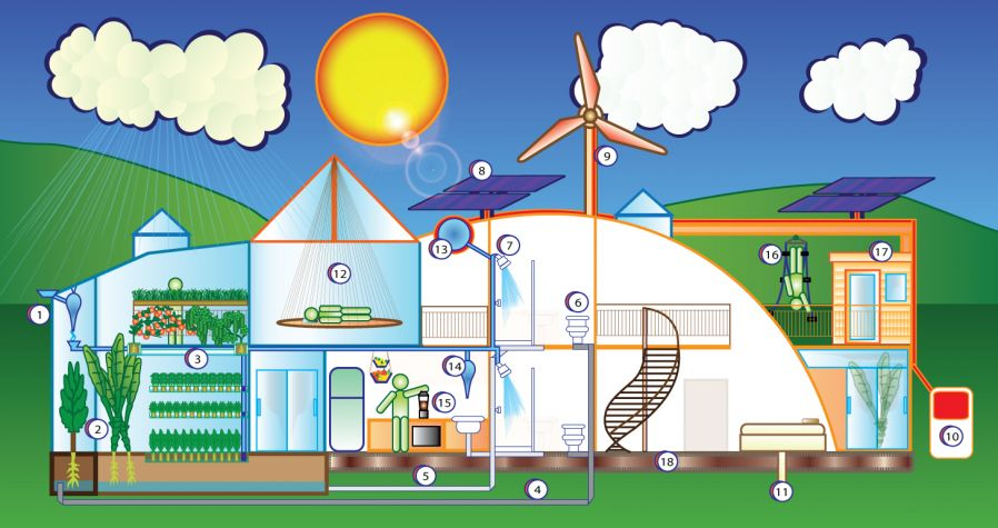 Right to the city alternative housing alternative for Green living house plans